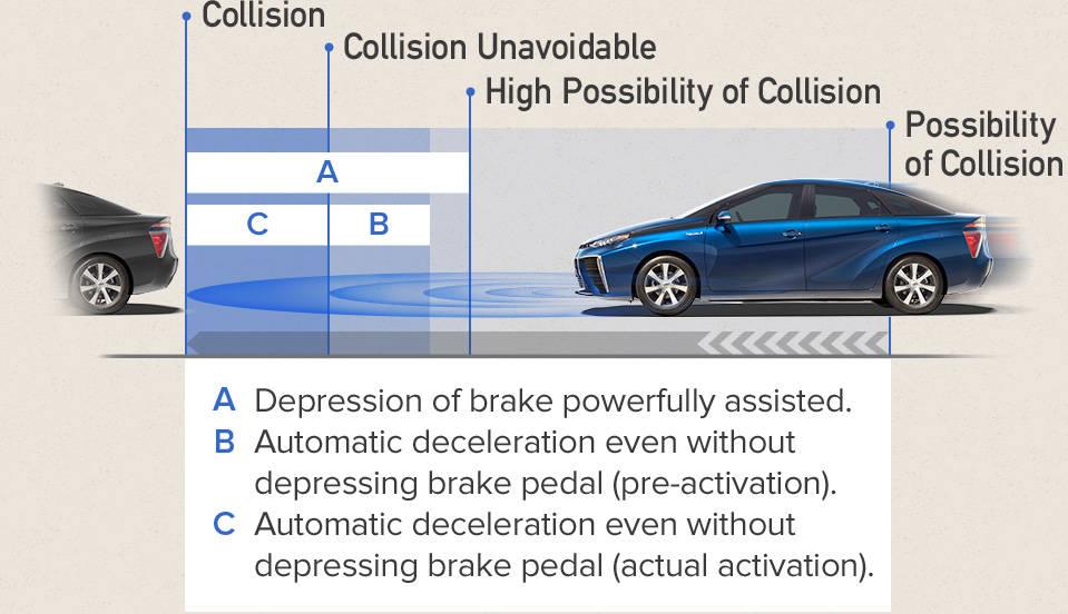 2017 Toyota Mirai Pre-Collision System (PCS)